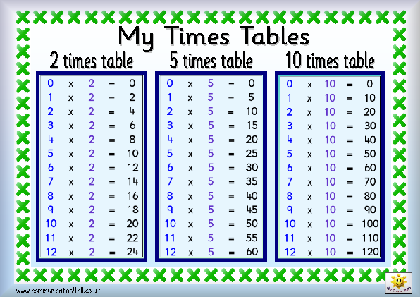 Elegant 2, 5 And 10 Times Tables